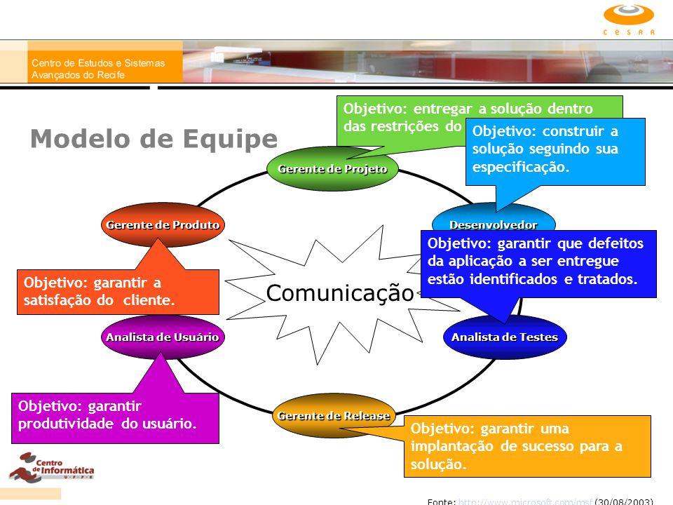 Comunicação Gerente de Projeto Analista de Usuário Analista de Testes Gerente de Produto Desenvolvedor Gerente de Release Modelo de Equipe Fonte: http