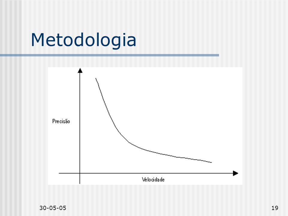 30-05-0519 Metodologia