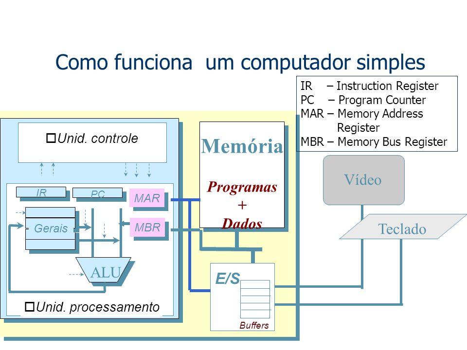 Como funciona um computador simples Vídeo Teclado Memória Programas + Dados E/S Buffers ALU PC IR Gerais MAR MBR oUnid.