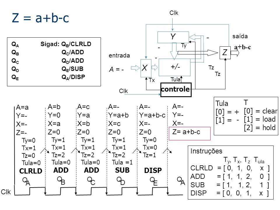 A = a Z = a+b-c Clk Y +/- X controle Tx Ty Tz Q A Sigad: Q B /CLRLD Q B Q C /ADD Q C Q D /ADD Q D Q E /SUB Q E Q A /DISP entrada saída A = a - - - Q B ADD A=b Y=0 X=a Z=0 Ty=1 Tx=1 Tz=2 Tula=0 A = b a 0 0 Q C ADD A=c Y=a X=b Z=0 Ty=1 Tx=1 Tz=2 Tula=0 A = c b a 0 Q D SUB A=- Y=a+b X=c Z=0 Ty=1 Tx=1 Tz=2 Tula =1 A = - c a+b 0 Q E A=- Y=a+b-c X=- Z=0 Ty=0 Tx=0 Tz=1 DISP A = - - a+b-c 0 A=- Y=- X=- Z= a+b-c Q A A = - - - a+b-c Z Clk T [0] = clear [1] = load [2] = hold Q A CLRLD A=a Y=- X=- Z=- Ty=0 Tx=1 Tz=0 Tula=0 Instruções T y, T x, T z T ula CLRLD = [ 0, 1, 0, x ] ADD = [ 1, 1, 2, 0 ] SUB = [ 1, 1, 2, 1 ] DISP = [ 0, 0, 1, x ] Tula Tz Tula [0] = + [1] = - - a a+ba+b-c-