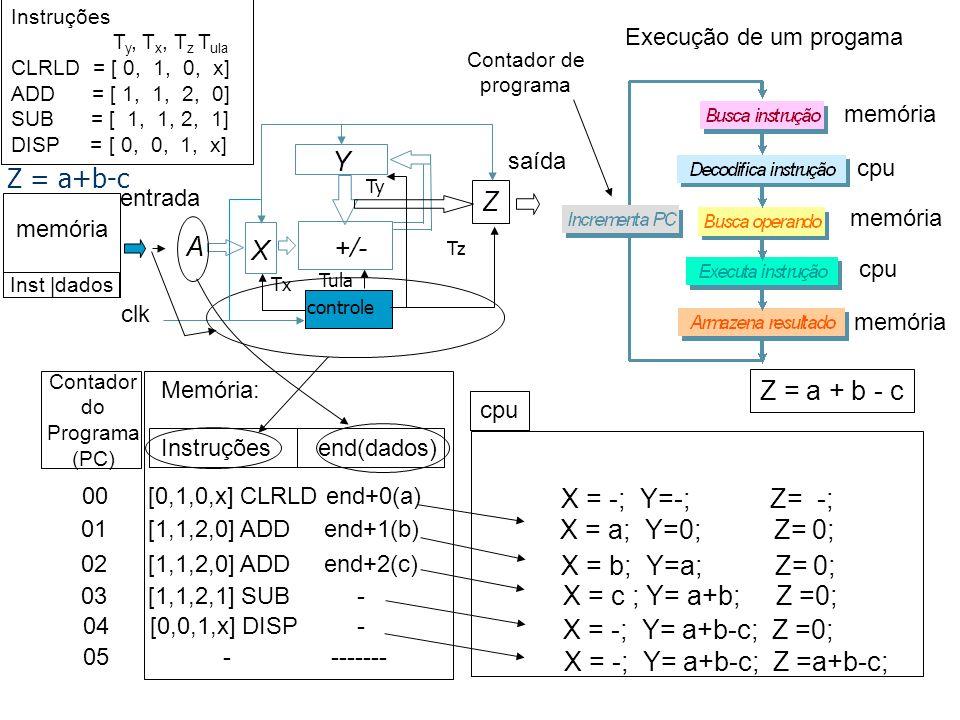 saída Y +/- X controle Tx Ty Z Tz entrada A clk Z = a + b - c X = -; Y=-; Z= -; 00 [0,1,0,x] CLRLD end+0(a) X = a; Y=0; Z= 0; 05 - ------- memória cpu memória cpu memória 01 [1,1,2,0] ADD end+1(b) X = b; Y=a; Z= 0; 02 [1,1,2,0] ADD end+2(c) X = c ; Y= a+b; Z =0; 03 [1,1,2,1] SUB - X = -; Y= a+b-c; Z =0; X = -; Y= a+b-c; Z =a+b-c; 04 [0,0,1,x] DISP - memória Inst  dados Z = a+b-c Execução de um progama Contador de programa Memória: Instruções end(dados) Contador do Programa (PC) cpu Instruções T y, T x, T z T ula CLRLD = [ 0, 1, 0, x] ADD = [ 1, 1, 2, 0] SUB = [ 1, 1, 2, 1] DISP = [ 0, 0, 1, x] Tula