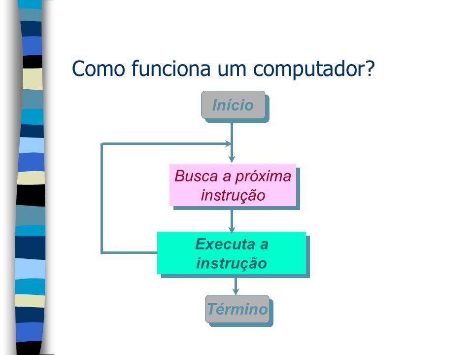 Como funciona um computador simples Vídeo Teclado Memória Programas + Dados E/S Buffers ALU PC IR Gerais MAR MBR oUnid. processamento oUnid. controle
