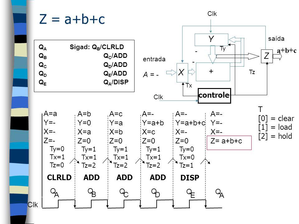 Exemplo - Simple statements Exemplo: /* Programa que repete uma seqüência de adições de três sinais de entrada (a+b+c) e mostra o resultado (z = a=b+c