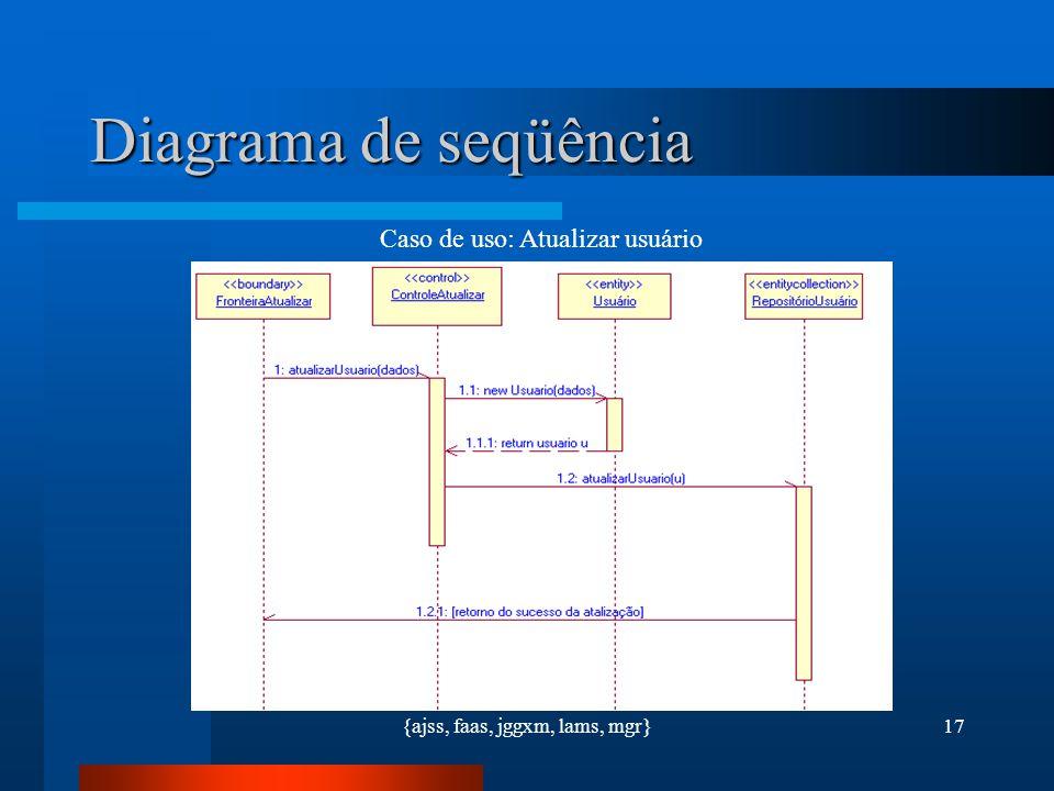 {ajss, faas, jggxm, lams, mgr}17 Diagrama de seqüência Caso de uso: Atualizar usuário