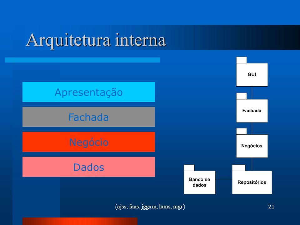 {ajss, faas, jggxm, lams, mgr}21 Arquitetura interna Apresentação Negócio Dados Fachada