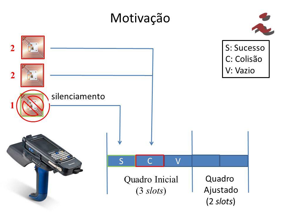 Motivação S: Sucesso C: Colisão V: Vazio V S C Quadro Inicial (3 slots) Quadro Ajustado (2 slots) 1 2 2 silenciamento