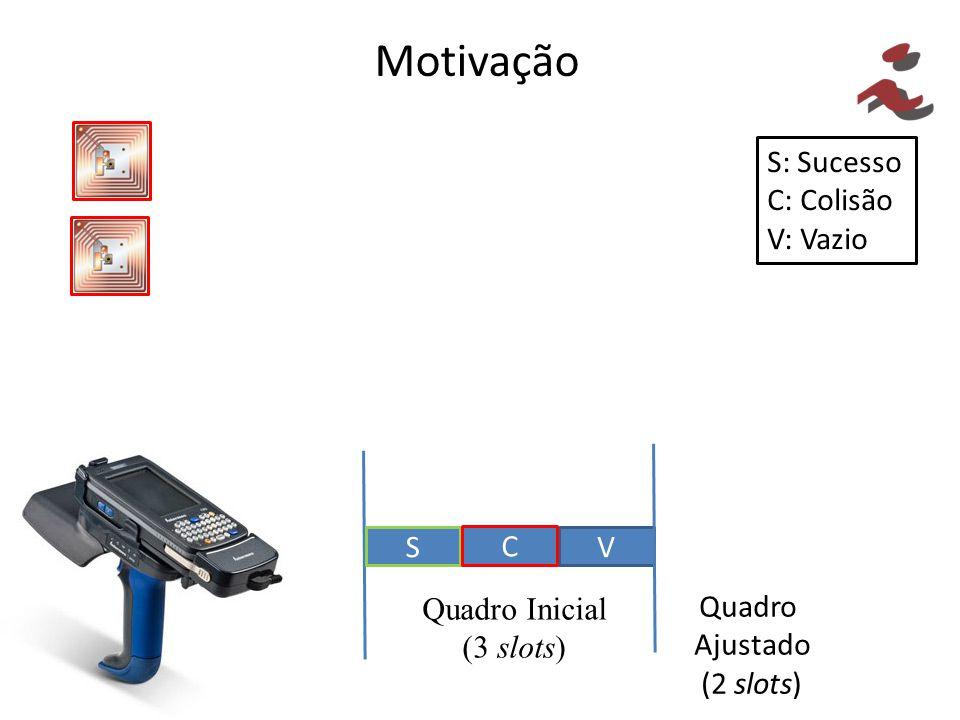 Motivação S: Sucesso C: Colisão V: Vazio V S C Quadro Inicial (3 slots) Quadro Ajustado (2 slots)