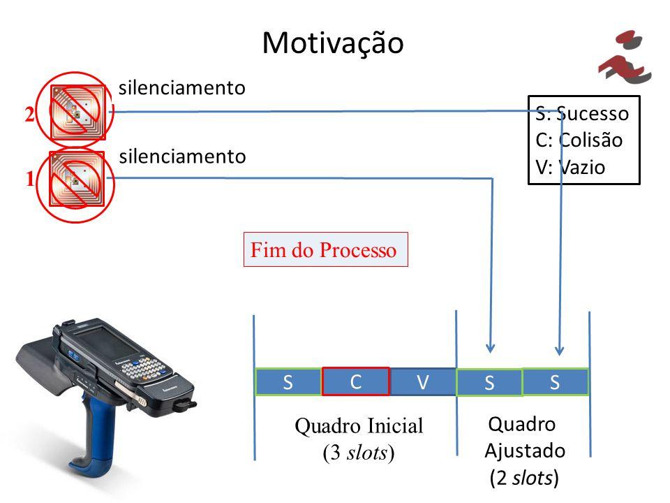Motivação S: Sucesso C: Colisão V: Vazio V S C Quadro Inicial (3 slots) 2 1 S S Quadro Ajustado (2 slots) Fim do Processo silenciamento