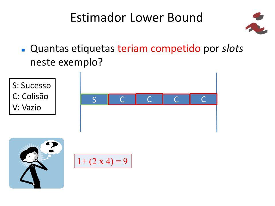 Estimador Lower Bound Quantas etiquetas teriam competido por slots neste exemplo? S C S: Sucesso C: Colisão V: Vazio 1+ (2 x 4) = 9 C C C