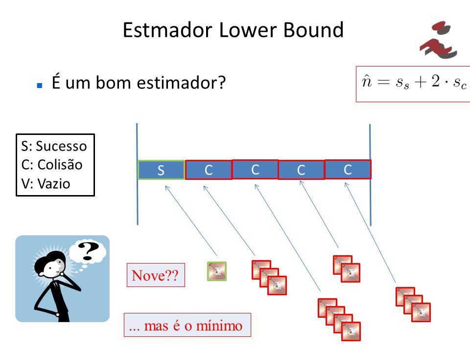 Estmador Lower Bound É um bom estimador? S C S: Sucesso C: Colisão V: Vazio C C C Nove??... mas é o mínimo
