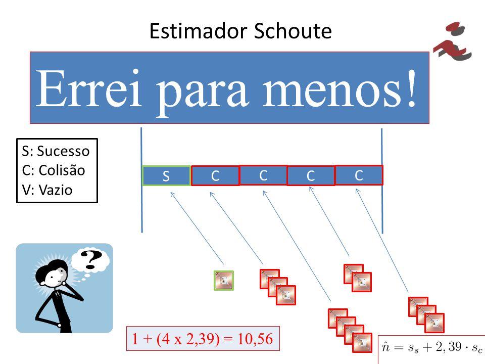 Estimador Schoute É um bom estimador? Calcule a estimativa de etiquetas! S C S: Sucesso C: Colisão V: Vazio C C C 1 + (4 x 2,39) = 10,56 Errei para me