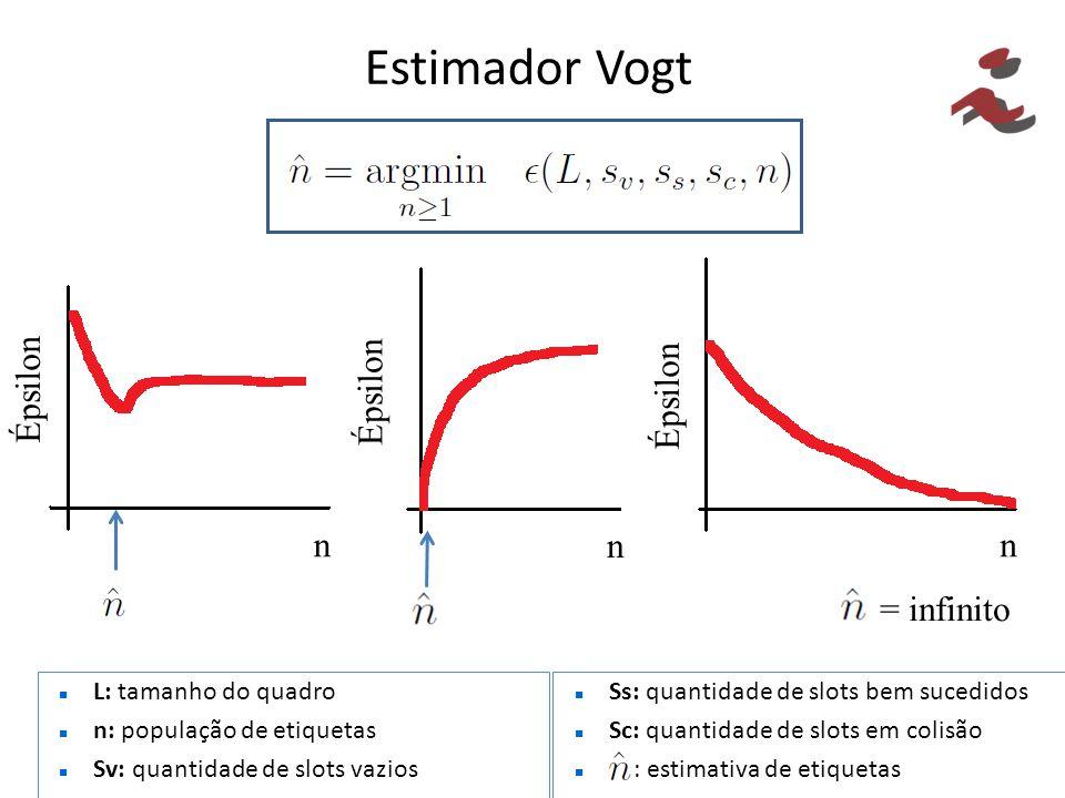 Estimador Vogt n n n Épsilon = infinito L: tamanho do quadro n: população de etiquetas Sv: quantidade de slots vazios Ss: quantidade de slots bem suce