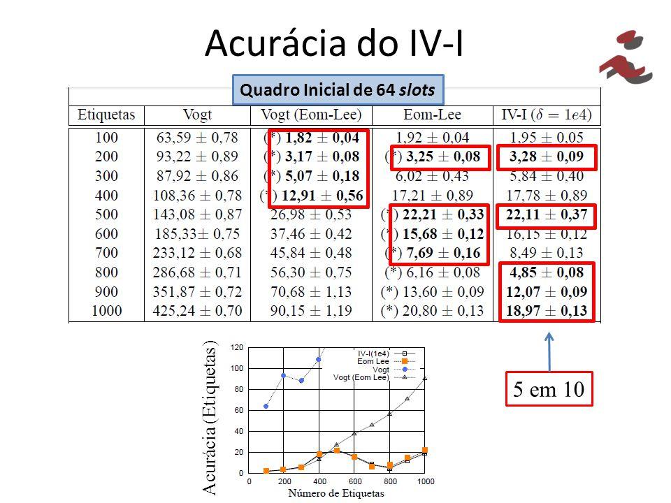 Acurácia do IV-I Quadro Inicial de 64 slots Acurácia (Etiquetas) 5 em 10