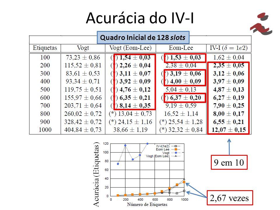 Acurácia do IV-I Quadro Inicial de 128 slots Acurácia (Etiquetas) 9 em 10 2,67 vezes