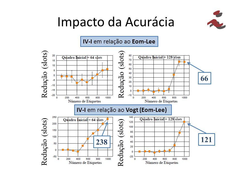 Impacto da Acurácia IV-I em relação ao Eom-Lee IV-I em relação ao Vogt (Eom-Lee) Redução (slots) 238 121 66
