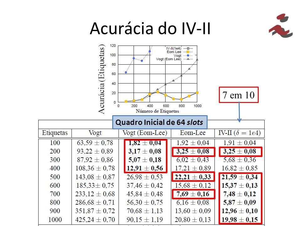 Acurácia do IV-II Acurácia (Etiquetas) Quadro Inicial de 64 slots 7 em 10