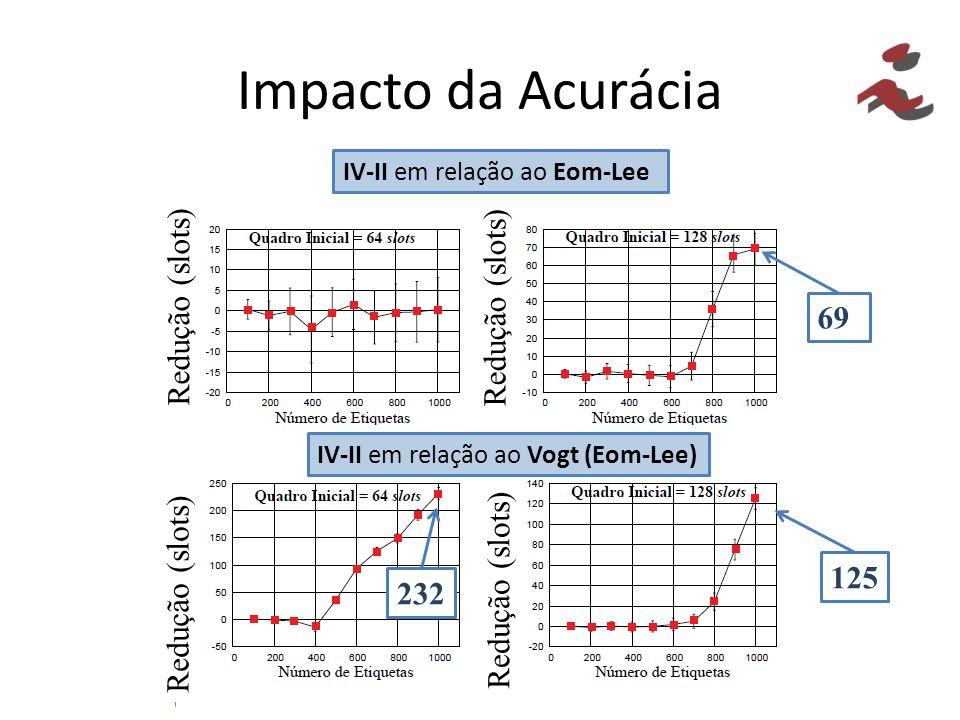 Impacto da Acurácia IV-II em relação ao Eom-Lee IV-II em relação ao Vogt (Eom-Lee) Redução (slots) 125 232 69