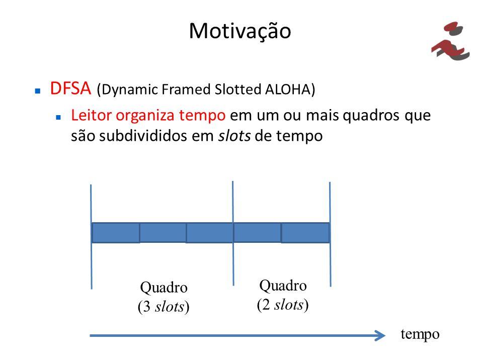 Motivação DFSA (Dynamic Framed Slotted ALOHA) Leitor requisita etiquetas a transmitirem em um slot por quadro até serem identificadas Tamanho de cada quadro subsequente ao inicial é ajustado dinamicamente