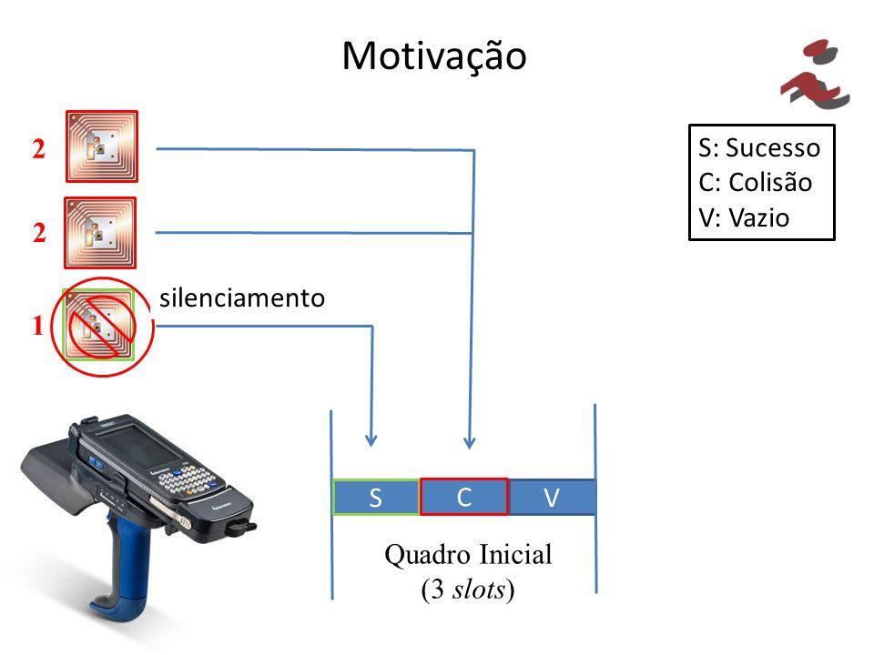 Motivação S: Sucesso C: Colisão V: Vazio V S C Quadro Inicial (3 slots) 1 2 2 silenciamento