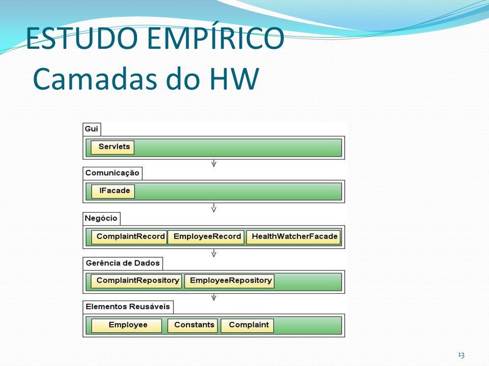 ESTUDO EMPÍRICO Camadas do HW 13