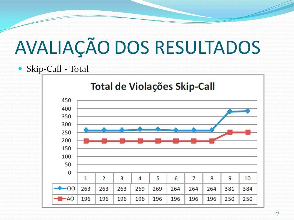 AVALIAÇÃO DOS RESULTADOS Skip-Call - Total 23