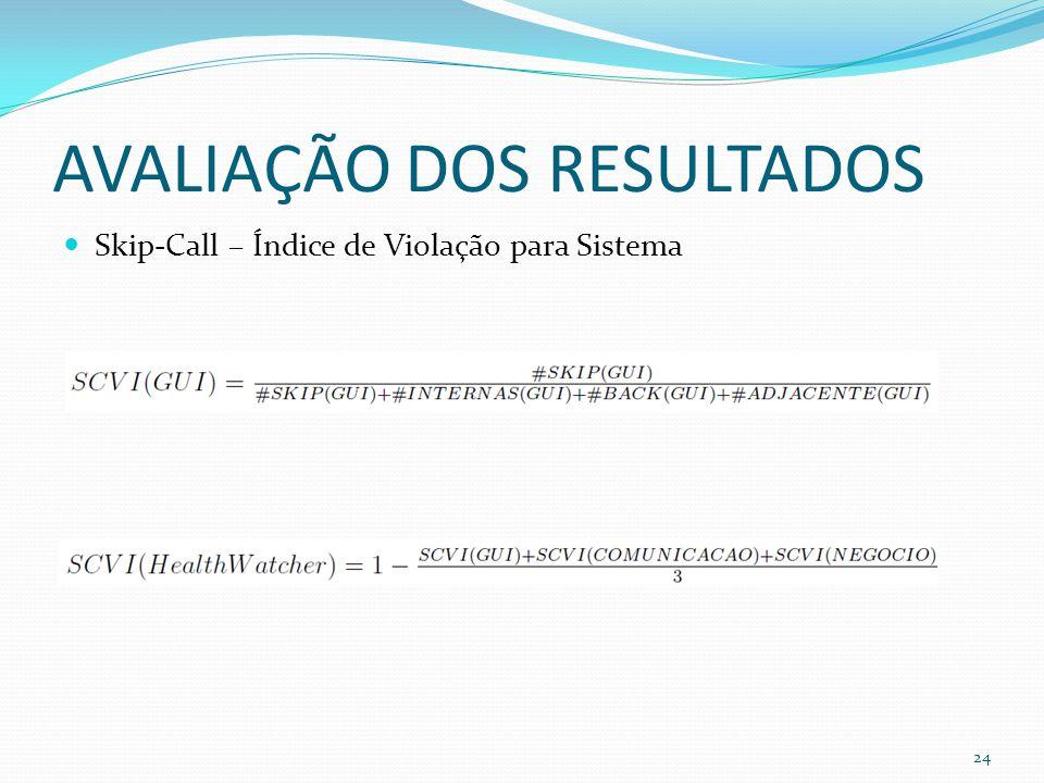 AVALIAÇÃO DOS RESULTADOS Skip-Call – Índice de Violação para Sistema 24