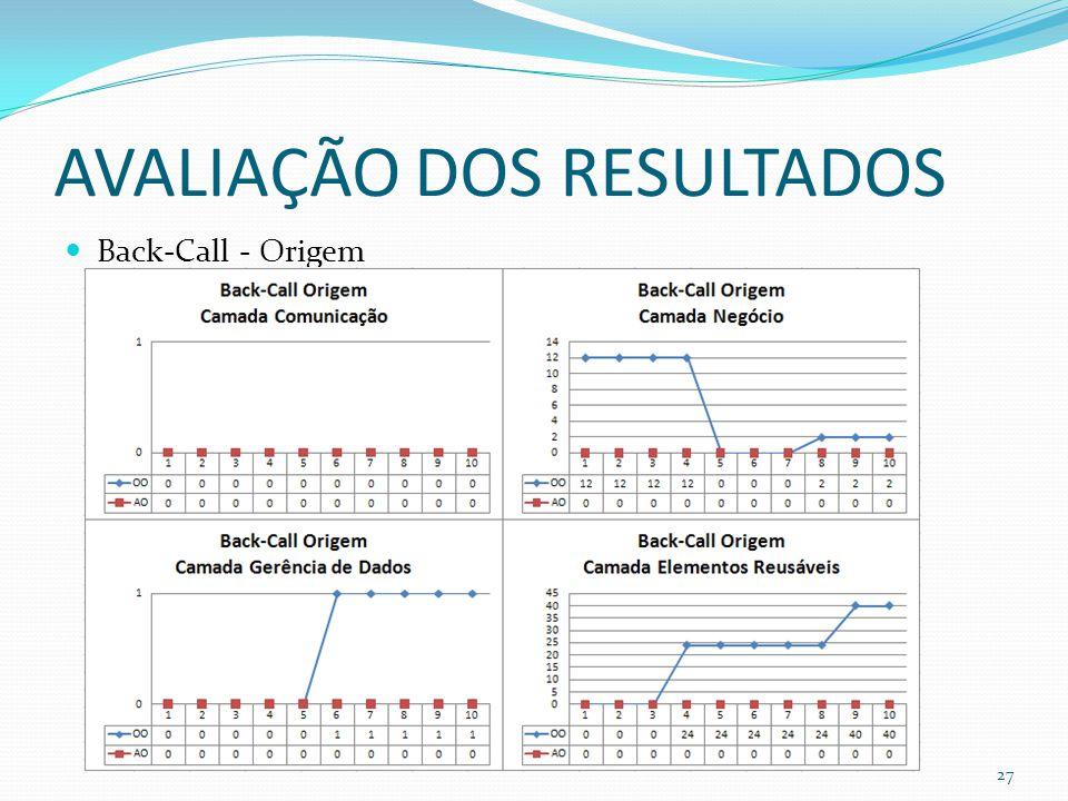 AVALIAÇÃO DOS RESULTADOS Back-Call - Origem 27