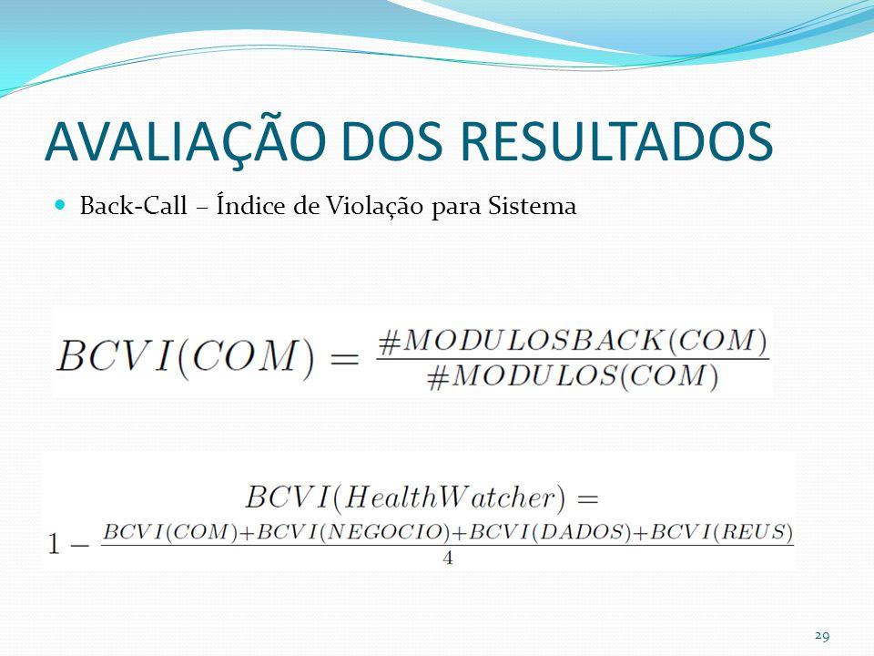 AVALIAÇÃO DOS RESULTADOS Back-Call – Índice de Violação para Sistema 29