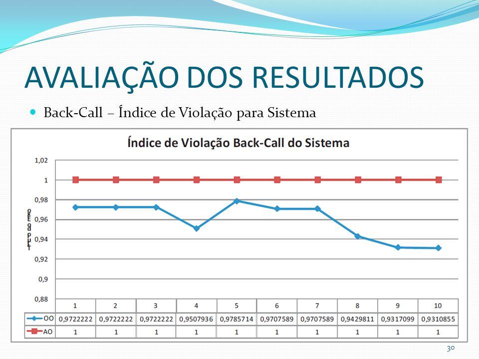 AVALIAÇÃO DOS RESULTADOS Back-Call – Índice de Violação para Sistema 30