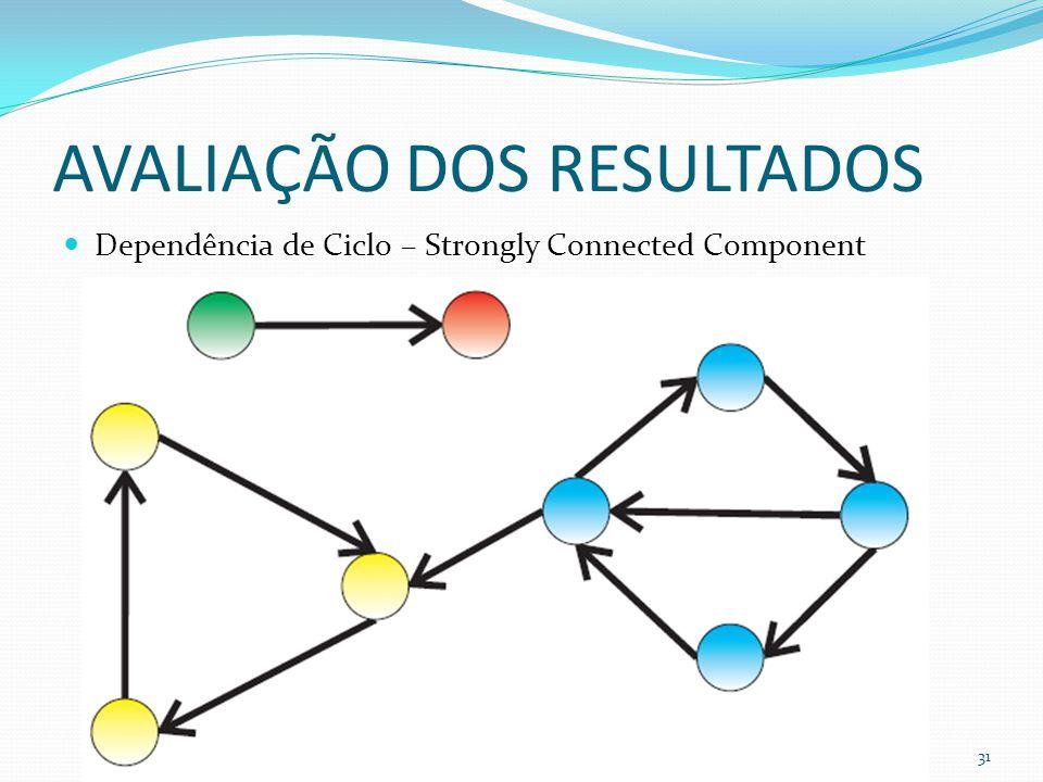 AVALIAÇÃO DOS RESULTADOS Dependência de Ciclo – Strongly Connected Component 31