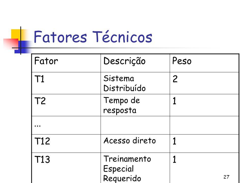 27 Fatores Técnicos FatorDescriçãoPeso T1 Sistema Distribuído 2 T2 Tempo de resposta 1...
