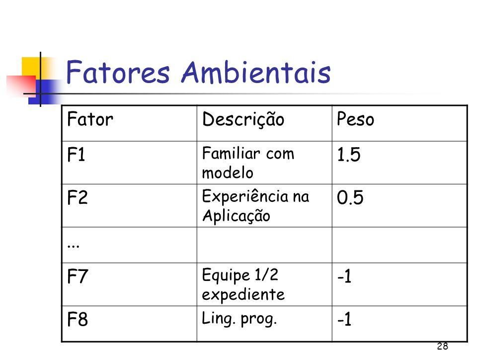 28 Fatores Ambientais FatorDescriçãoPeso F1 Familiar com modelo 1.5 F2 Experiência na Aplicação 0.5...