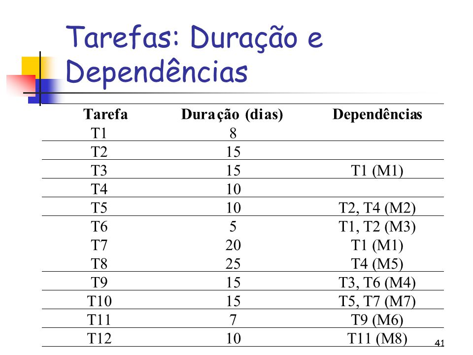 41 Tarefas: Duração e Dependências TarefaDuração (dias)Dependências T18 T215 T315T1 (M1) T410 T510T2, T4(M2) T65T1 2(M3) T720T1 (M1) T825T4 (M5) T915T3 6(M4) T1015T5 7(M7) T117T9 (M6) T1210T11(M8)