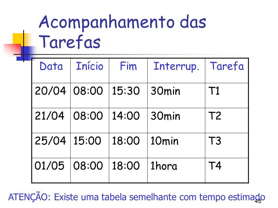 45 Acompanhamento das Tarefas DataInícioFimInterrup.Tarefa 20/0408:0015:3030minT1 21/0408:0014:0030minT2 25/0415:0018:0010minT3 01/0508:0018:001horaT4 ATENÇÃO: Existe uma tabela semelhante com tempo estimado
