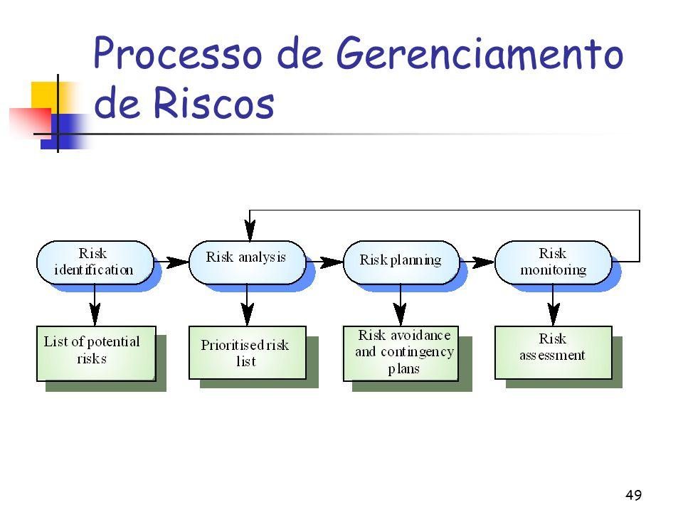 49 Processo de Gerenciamento de Riscos