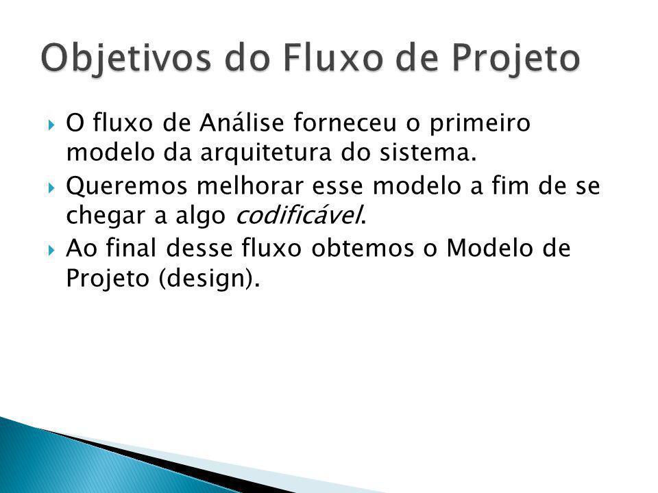 O fluxo de Análise forneceu o primeiro modelo da arquitetura do sistema. Queremos melhorar esse modelo a fim de se chegar a algo codificável. Ao final