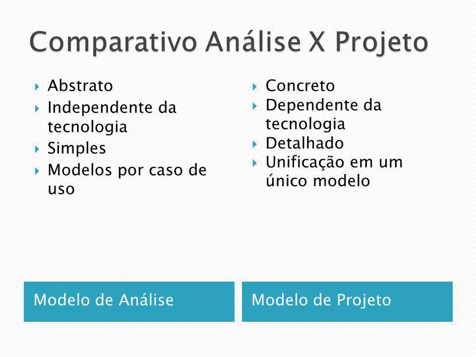 Modelo de AnáliseModelo de Projeto Abstrato Independente da tecnologia Simples Modelos por caso de uso Concreto Dependente da tecnologia Detalhado Uni