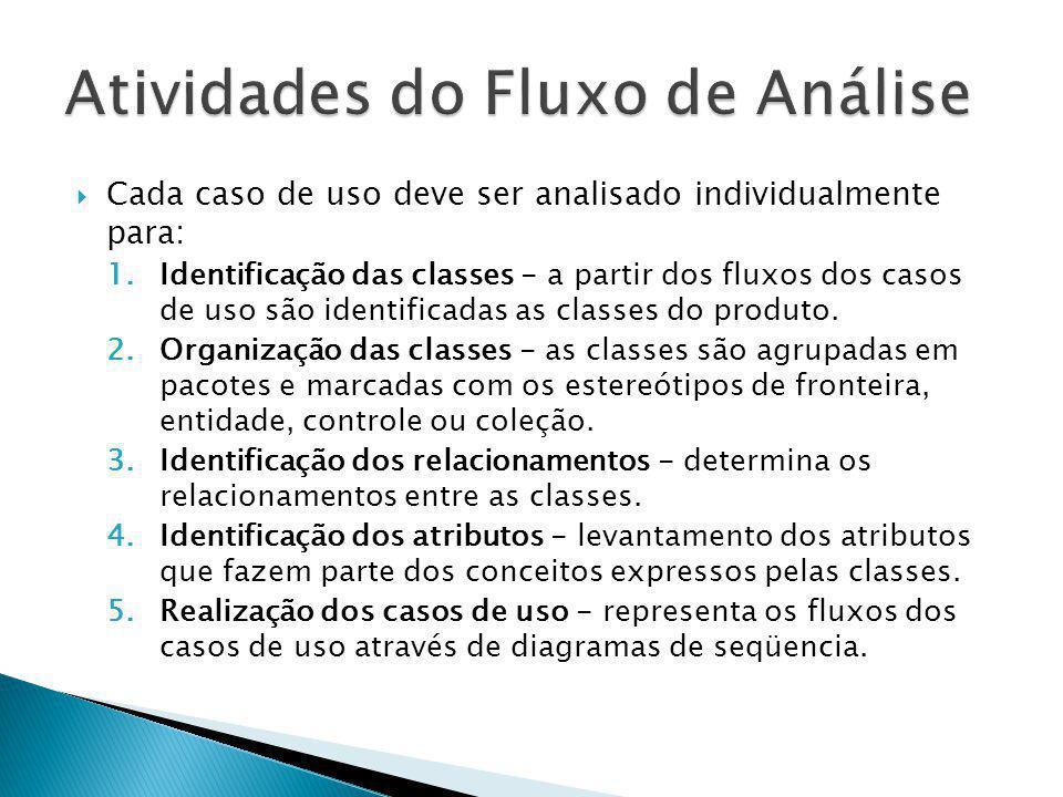 Cada caso de uso deve ser analisado individualmente para: 1.Identificação das classes - a partir dos fluxos dos casos de uso são identificadas as clas