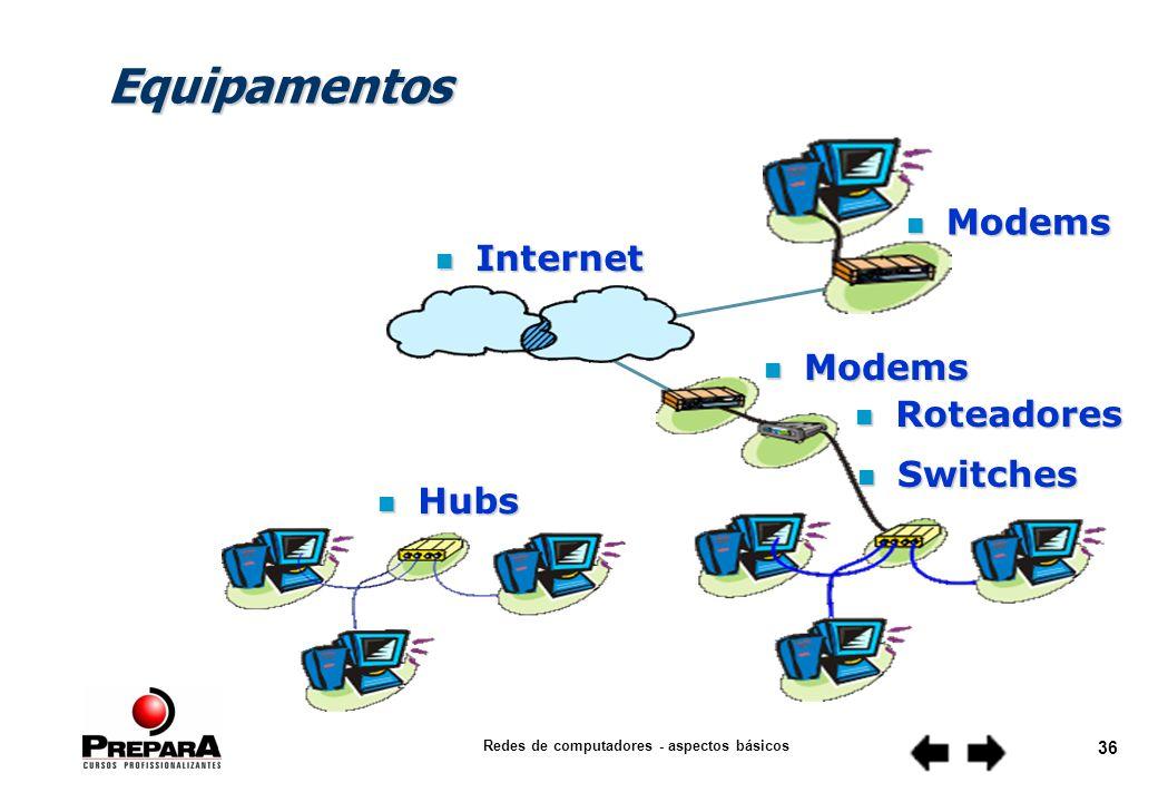 Redes de computadores - aspectos básicos 35 Equipamentos Modem