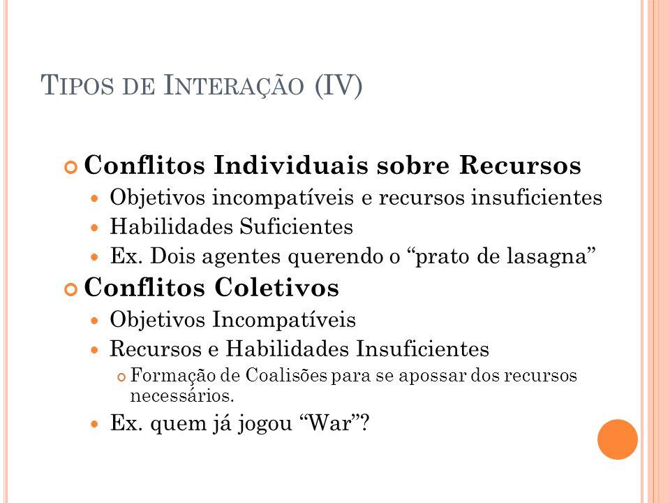 T IPOS DE I NTERAÇÃO (IV) Conflitos Individuais sobre Recursos Objetivos incompatíveis e recursos insuficientes Habilidades Suficientes Ex.
