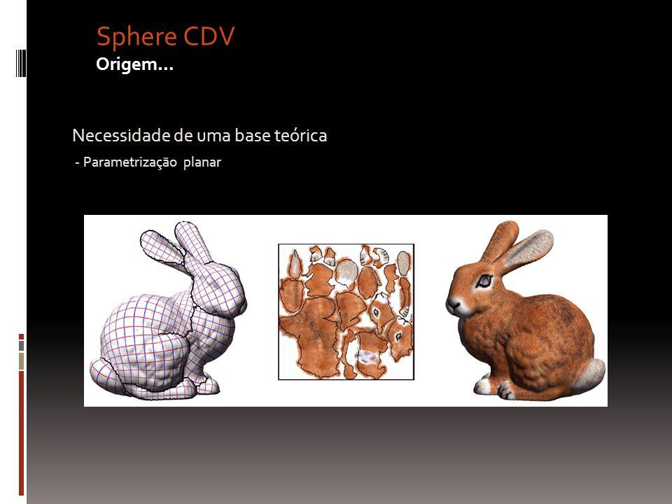 Sphere CDV Origem… Necessidade de uma base teórica - Parametrização planar