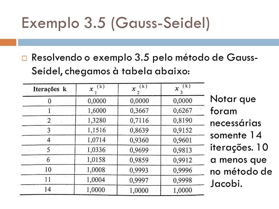 Exemplo 3.5 (Gauss-Seidel) Resolvendo o exemplo 3.5 pelo método de Gauss- Seidel, chegamos à tabela abaixo: Notar que foram necessárias somente 14 ite
