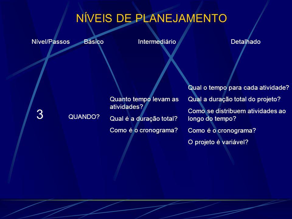 NÍVEIS DE PLANEJAMENTO Nível/Passos Básico Intermediário Detalhado 3 QUANDO? Quanto tempo levam as atividades? Qual é a duração total? Como é o cronog