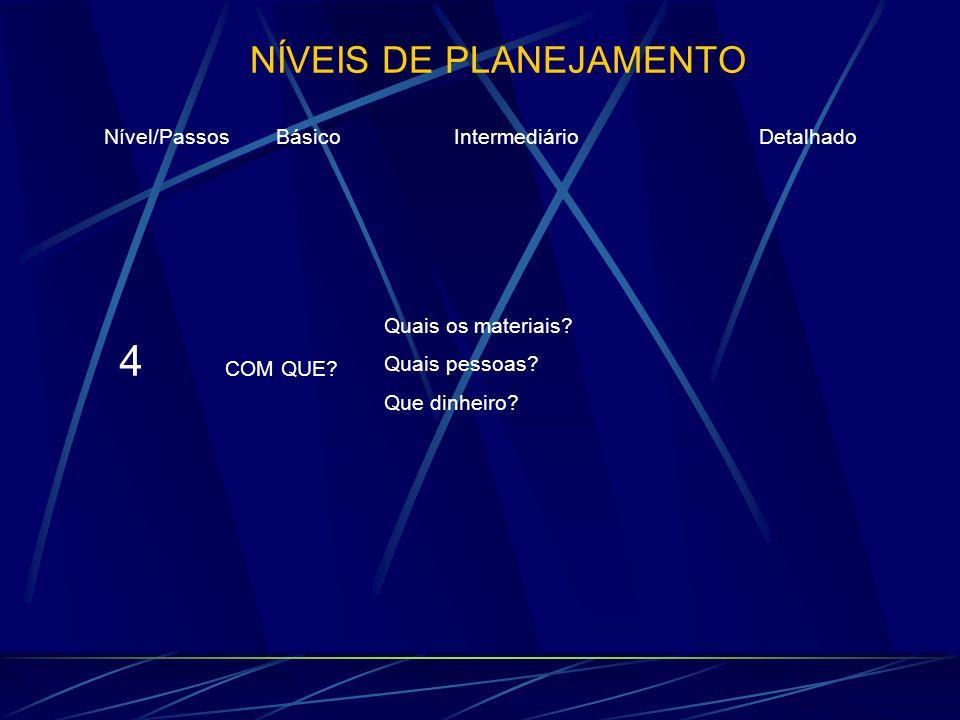 NÍVEIS DE PLANEJAMENTO Nível/Passos Básico Intermediário Detalhado 4 COM QUE?