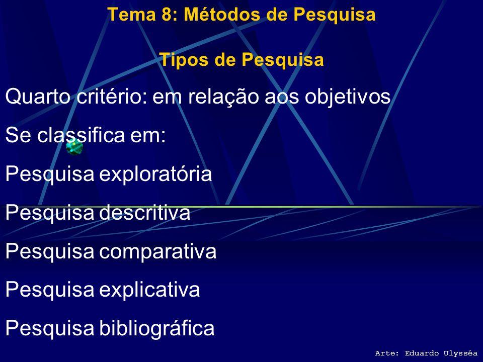Arte: Eduardo Ulysséa Tema 8: Métodos de Pesquisa Tipos de Pesquisa Terceiro Critério: Dados da pesquisa Pesquisa quantitativa Pesquisa qualitativa Pe