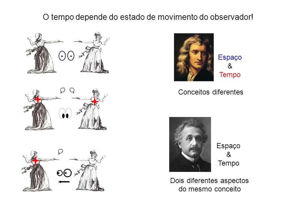 Espaço & Tempo Conceitos diferentes Espaço & Tempo Dois diferentes aspectos do mesmo conceito O tempo depende do estado de movimento do observador!
