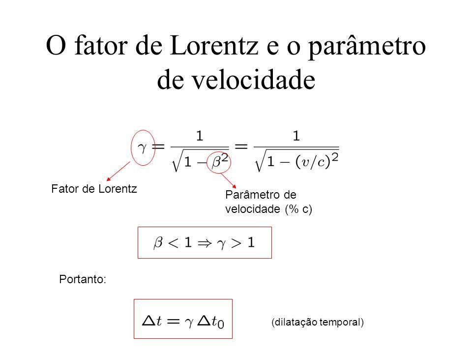 O fator de Lorentz e o parâmetro de velocidade Fator de Lorentz Parâmetro de velocidade (% c) Portanto: (dilatação temporal)