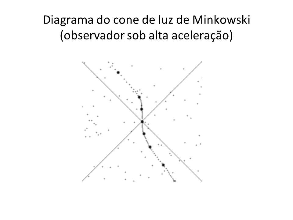 Diagrama do cone de luz de Minkowski (observador sob alta aceleração)