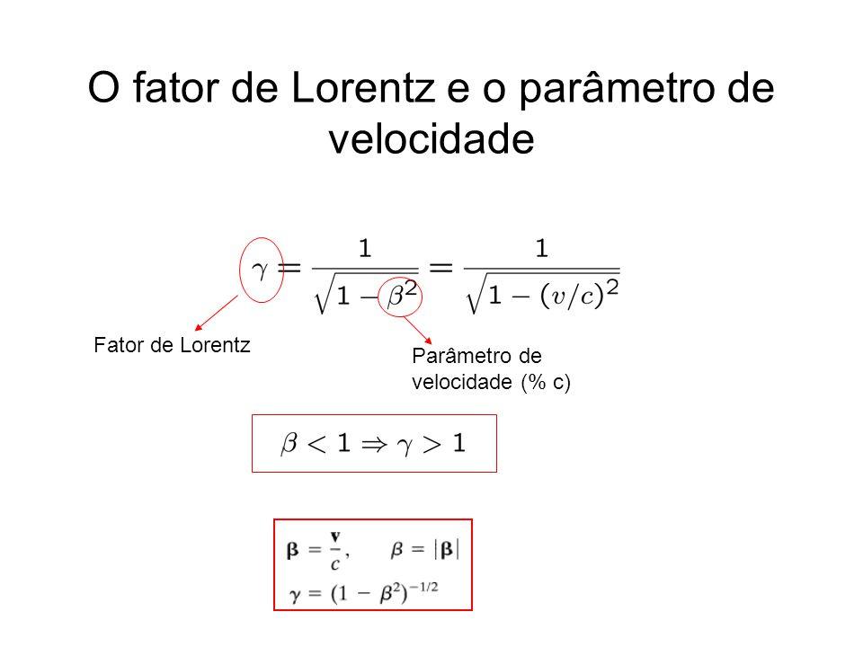 O fator de Lorentz e o parâmetro de velocidade Fator de Lorentz Parâmetro de velocidade (% c)