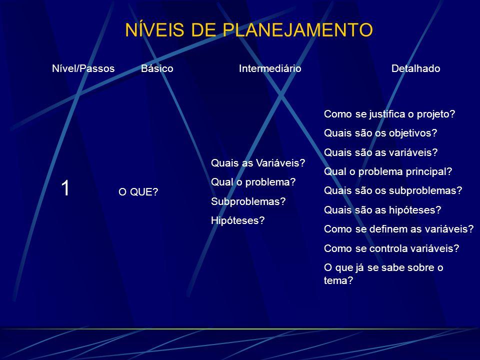 NÍVEIS DE PLANEJAMENTO Nível/Passos Básico Intermediário Detalhado 1 O QUE? Quais as Variáveis? Qual o problema? Subproblemas? Hipóteses?